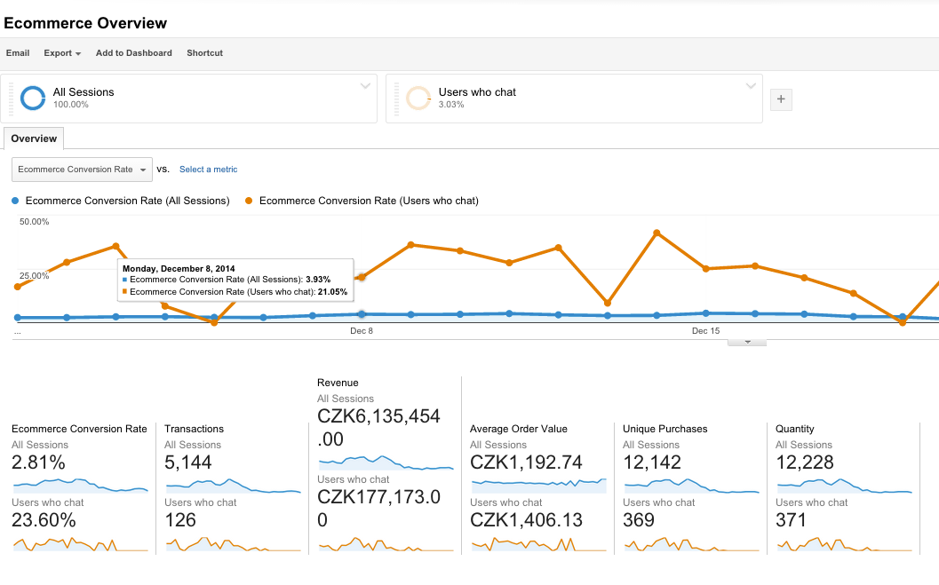 google-analytics-data-conversions_en